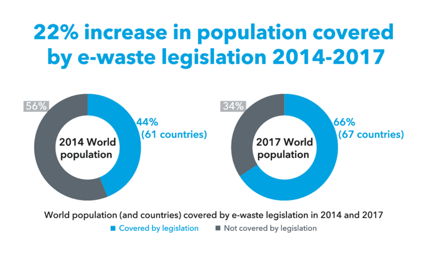 population covered by e-waste legislation