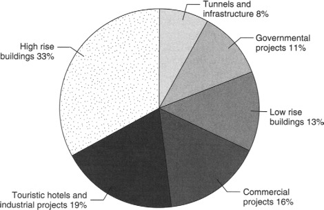 Overview of construction waste